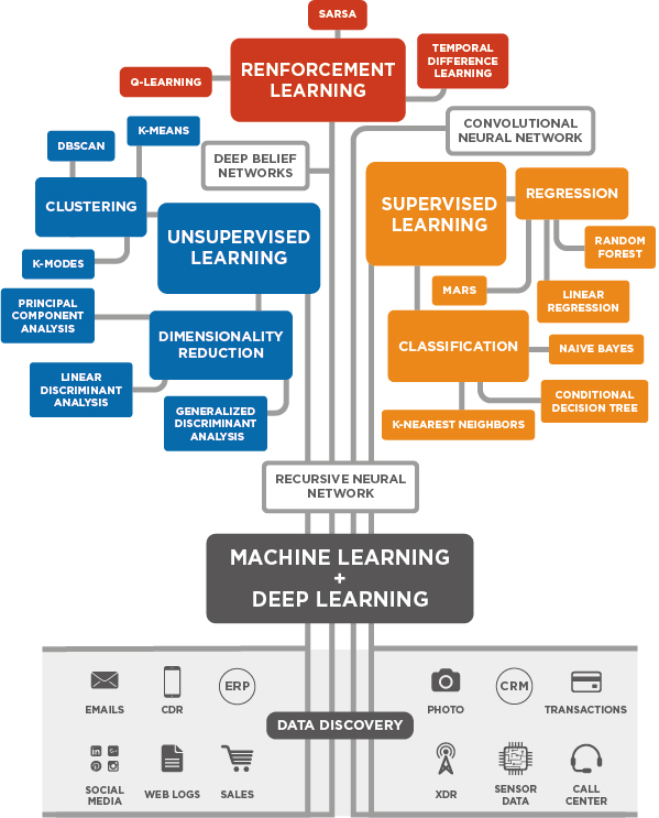 The Tree of Machine Learning Algorithms | Teradata Blogs