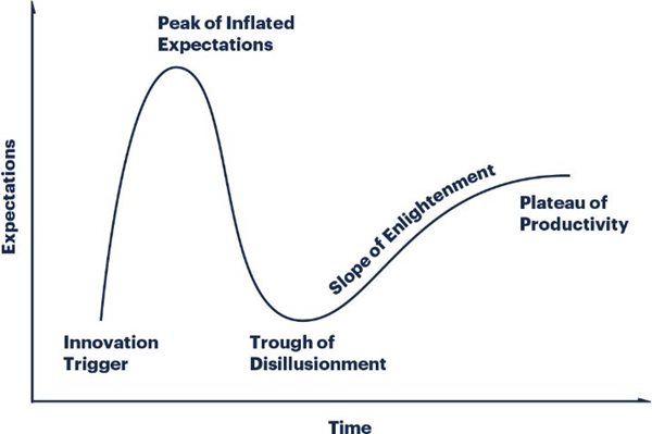 gartner-hype-cycle.jpg