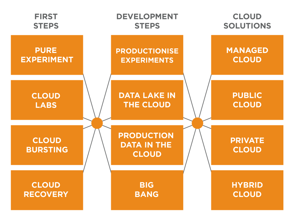 Moving Your Analytics to the Cloud | Teradata Blog