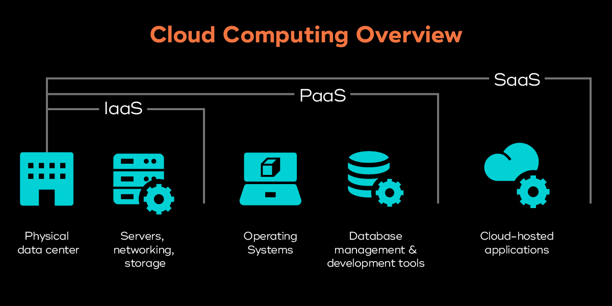 Cloud computing comparison chart of PaaS, IaaS, and SaaS