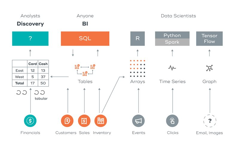 Teradata Vantage - Doing For Analytics What We Did For Data