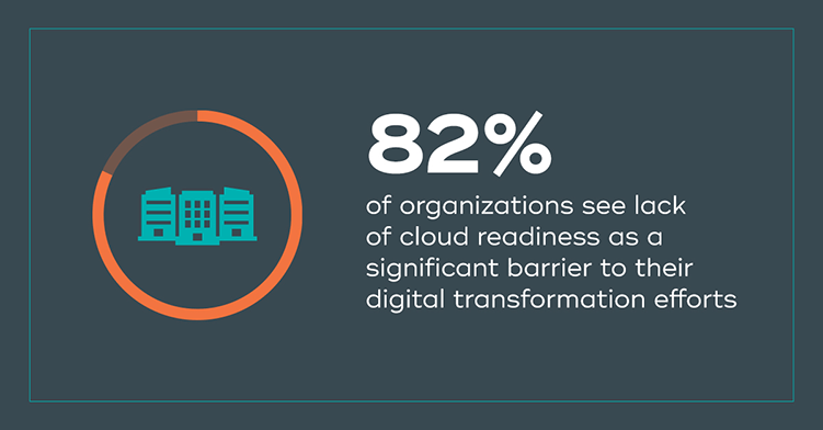 82%25 of organizations see lack of cloud readiness as a significant barrier to their digital transformation efforts