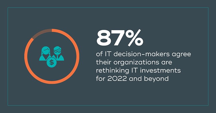 87%25 of IT decision-makers agree their organizations are rethinking IT investments for 2022 and beyond