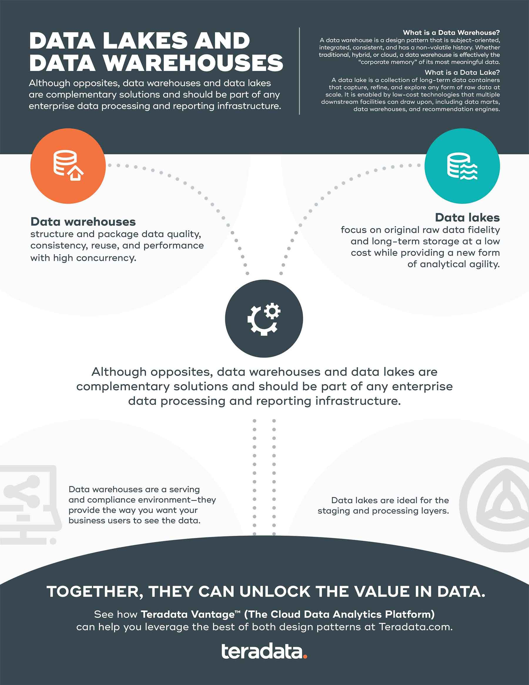 data warehouse vs data lakes comparison infographic