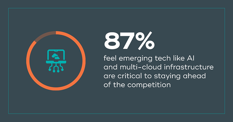 87%25 feel emerging tech like AI and multi-cloud infrastructure are critical to staying ahead of the competition