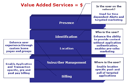 Value-Added-Service