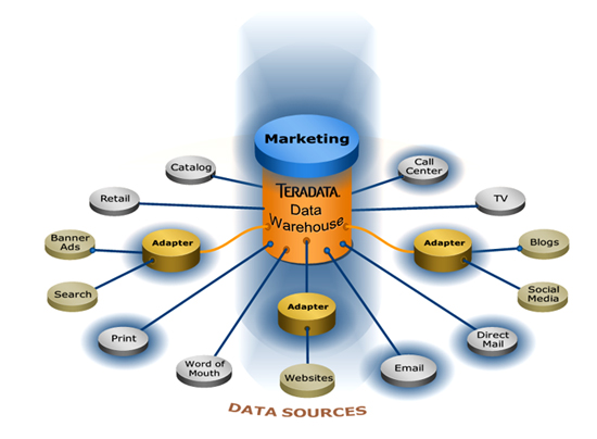 data-sources