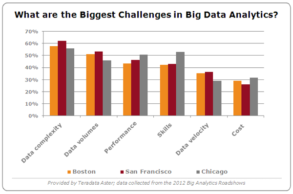 Challenges-Big-Data