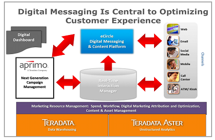 Digital-Messaging