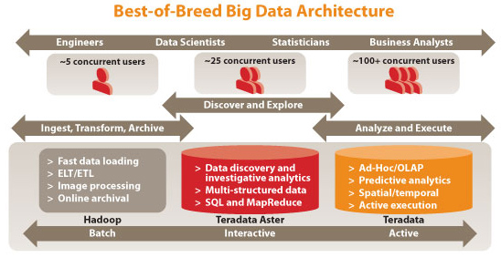 Best-of-Breed Big Data Architecture