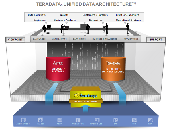 Teradata-Unified-Data-Archt