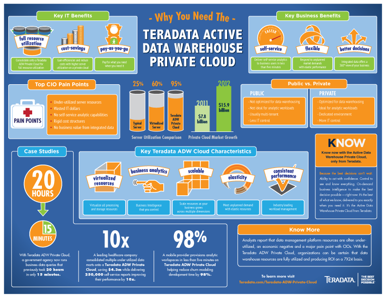 teradata active data warehouses provide private cloud benefits today