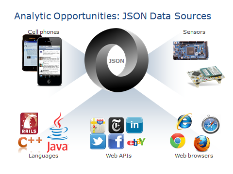 JSON-Data-Sources
