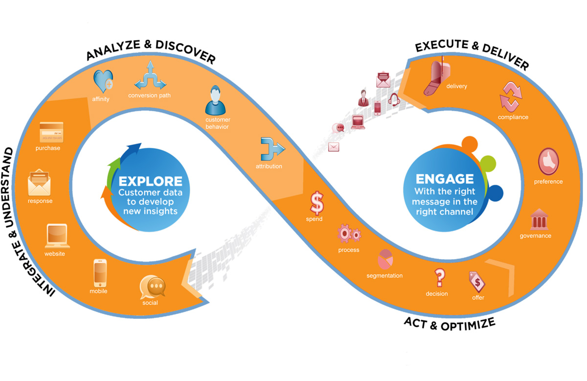 "Teradata Introduces ""Interactive Customer Engagement""2"