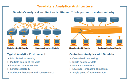 Analytic Architecture