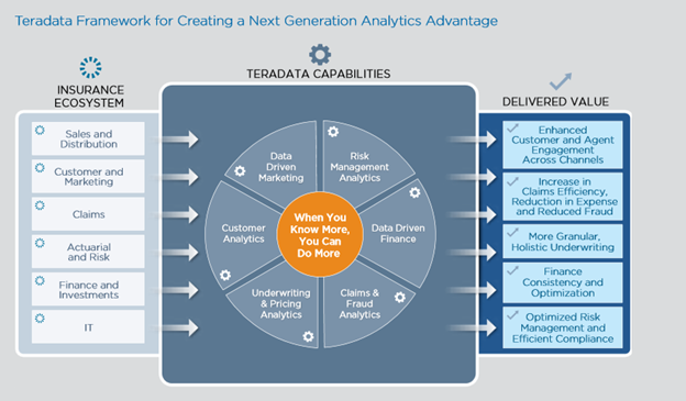 Framework Next Generation Analytic Advantage
