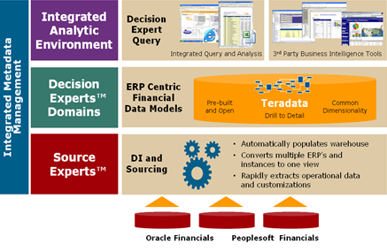 decision experts overview teradata etl tools